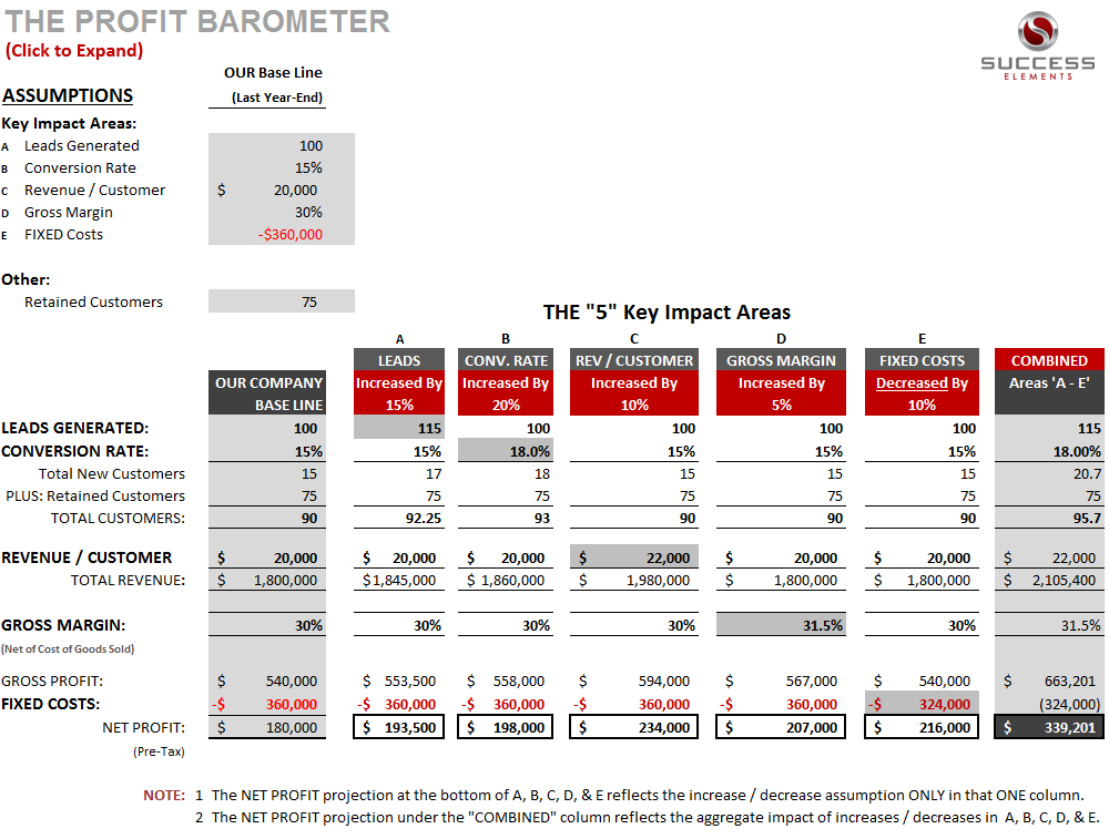 the_profit_barometer